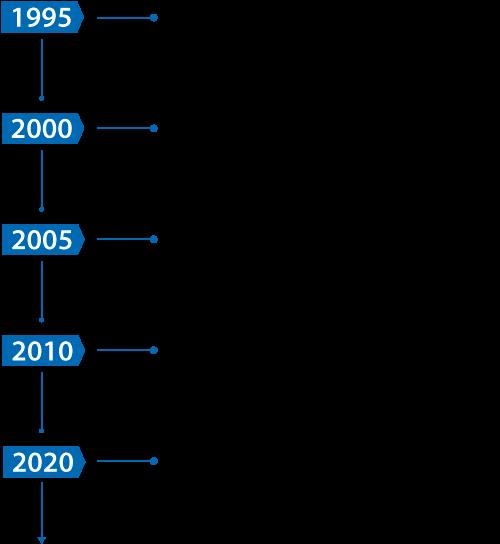 Cronograma de Síntesi